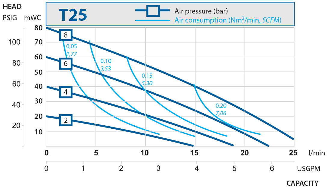 T25 performance curve 2016