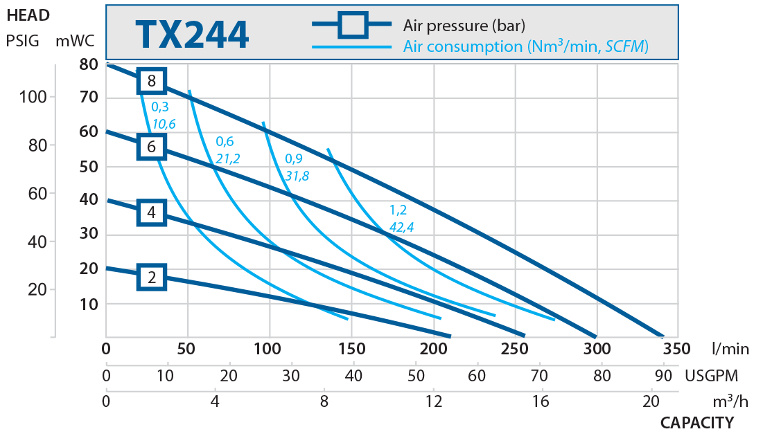 TX244 performance curve 2016