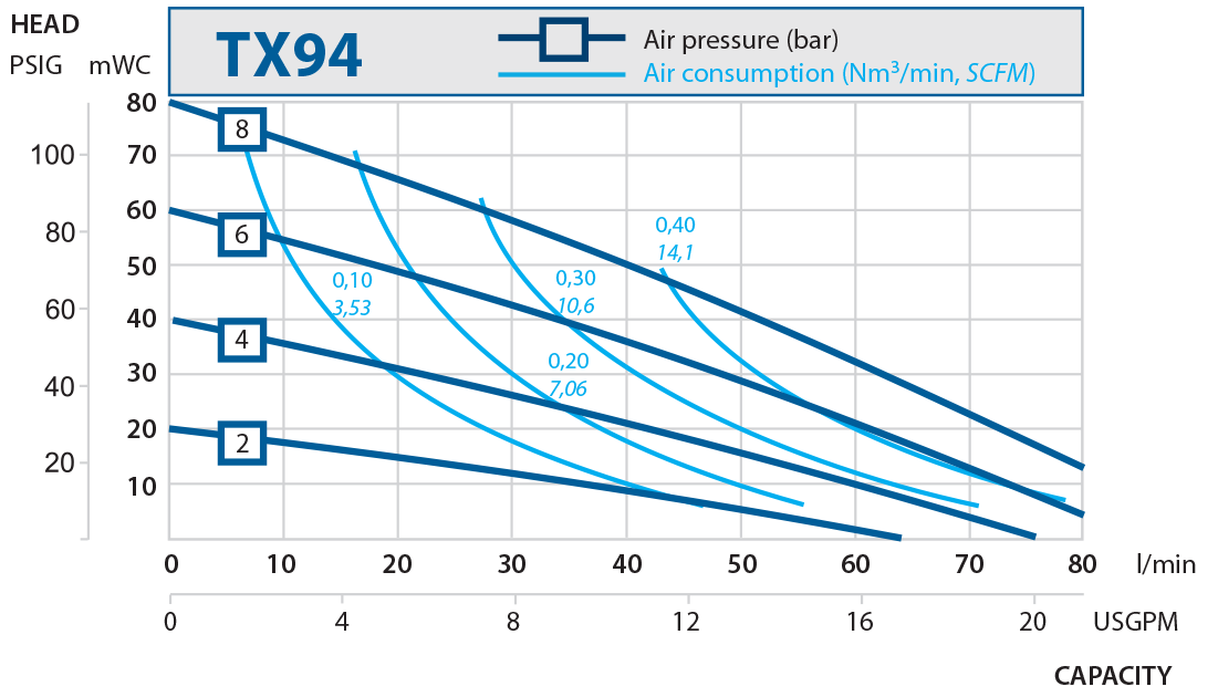 TX94 performance curve 2016